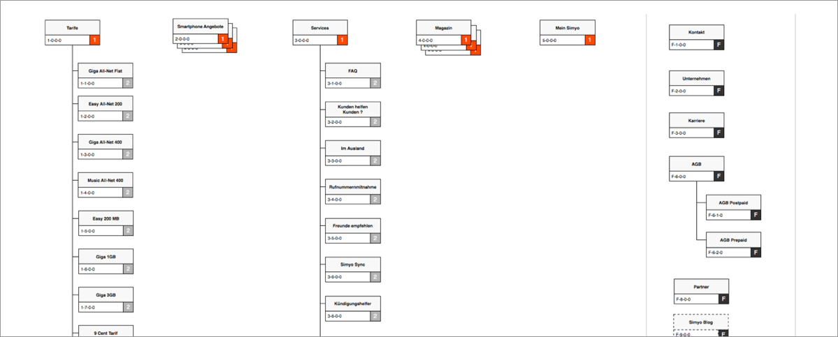 sim_sitemap